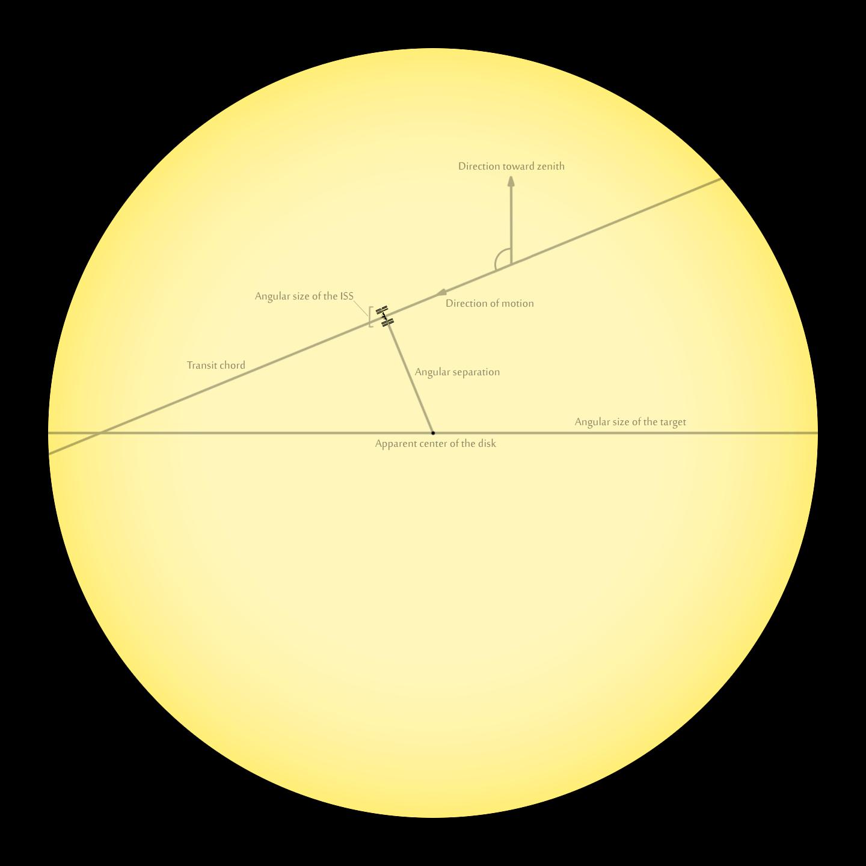 International Space Station Transit Finder - Altitude and longitude finder
